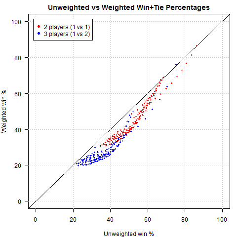 poker_weighted_vs_unweighted